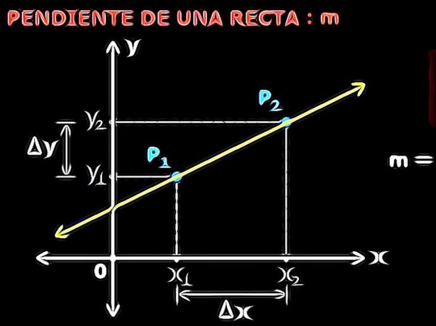 calculo de pendiente de una recta